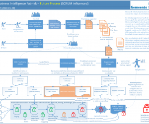 Short vision on Business Intelligence (BI) and CI/CD